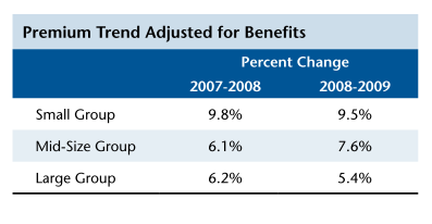 Premiums grew faster for small group plans