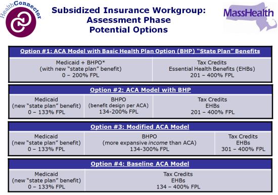 ACA Implementation subsidized coverage options