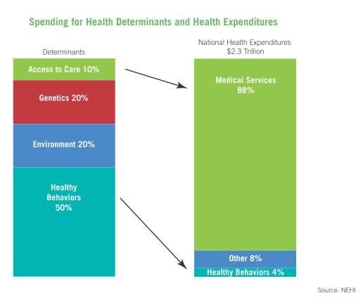 Spending for medical care consumers most health care dollars, yet behaviors are a greater influence on overall health