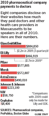 Globe graphic showing declining payments to physicians from pharmaceutical firms