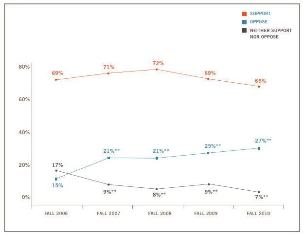 Support For Reform has declined only slighlty since 2006