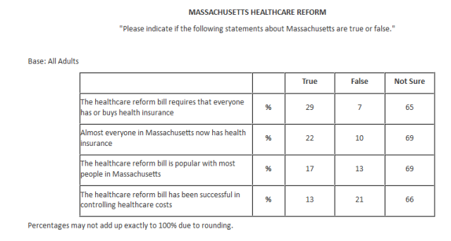 National poll shows little public awareness of Massachusetts health reform provisions