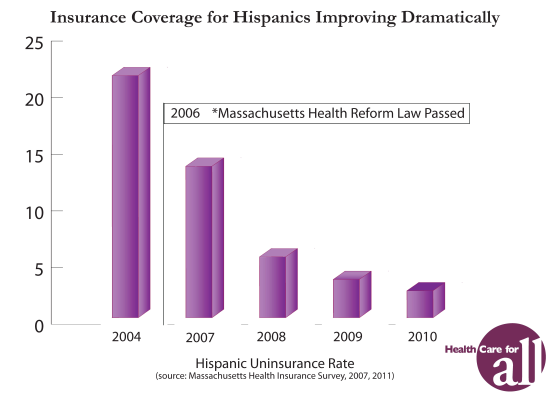 Coverage for Massachusetts Hispanics has declined from 25% to 4% from 2005 to now