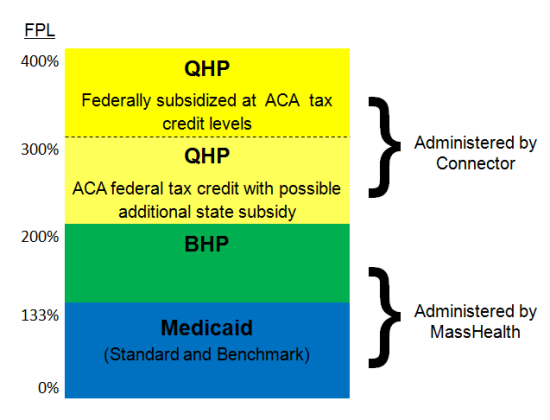 Subsidized coverage plans will include BHP for people above the Medicaid income limit