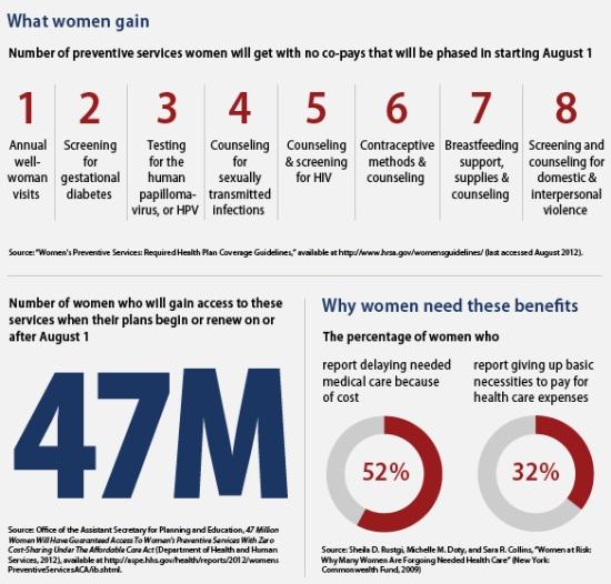 Benefits for Women under ACSA starting 8/1/12