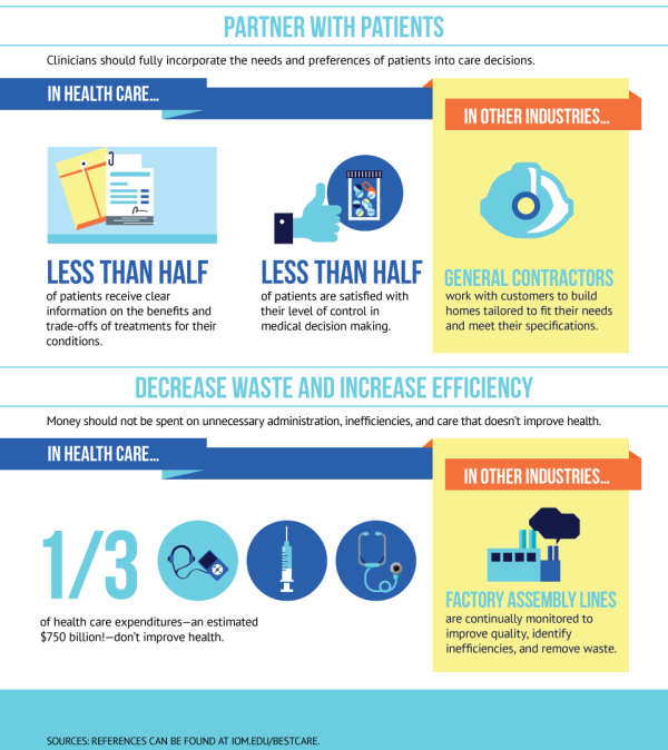 Excerpt - IOM Best Care Infographic
