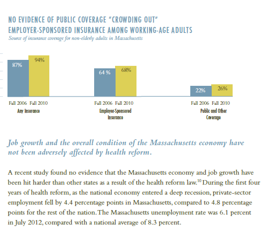 Excerpt from report on impact of health reform on business in Massachusetts