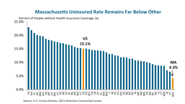 MA has the nation's lowest uninsurance rate