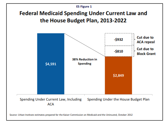 House budget plan would require large Medicaid cuts