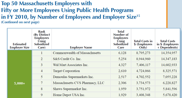The top employers with workers getting public benefits are the Commonwealth, Stop and Shop, Walmart and Target