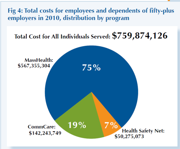 State taxpayers spent about $760 million for health benefits for workers of large firmsillon
