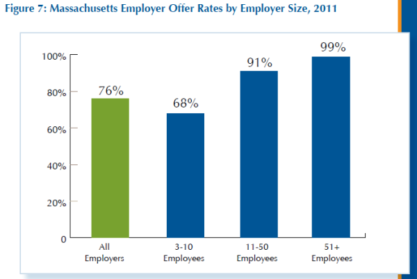 Employer offer rates by firm size 2011