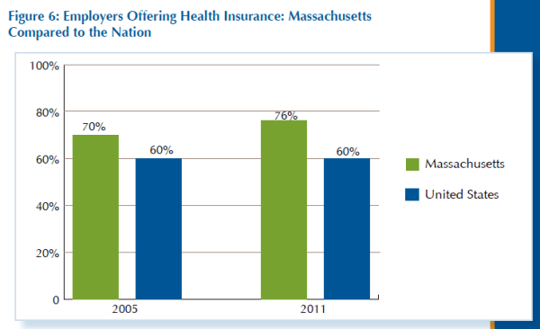 Employer offer rates - comparison of MA and US 2005 and 2011