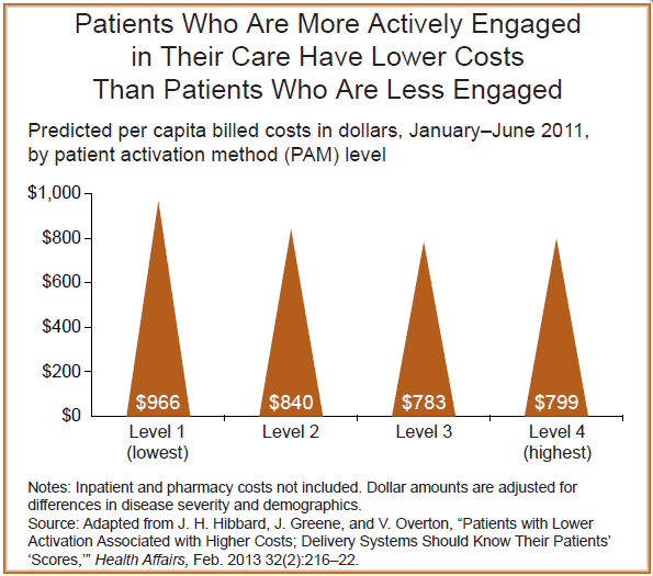 Chart: Lower costs among patients with higher patient activation scores