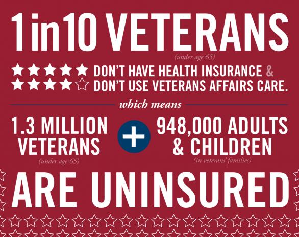1 in 10 Veterans are uninsured