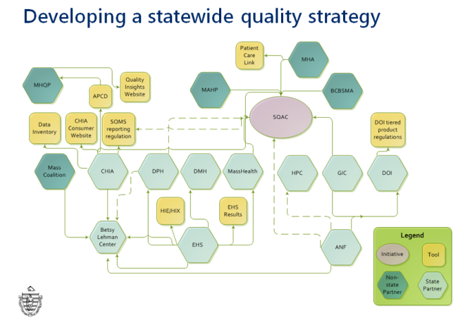 State Quality Strategy graphic