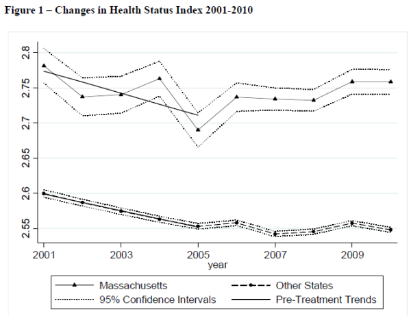Courtemanche - Zapata health status graph