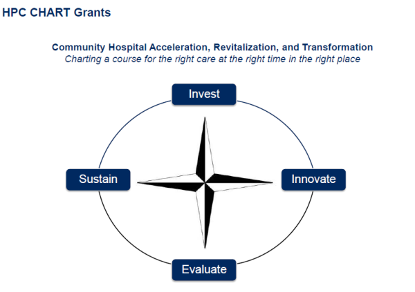 Community Hospital Acceleration, Revitalization, and Transformation (CHART) grant program