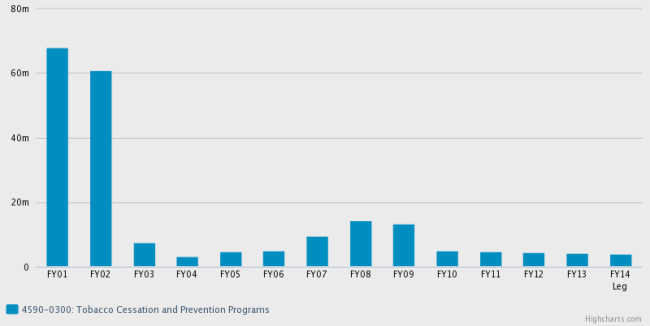 Chart showing steep drop in appropriations for tobacco control line item
