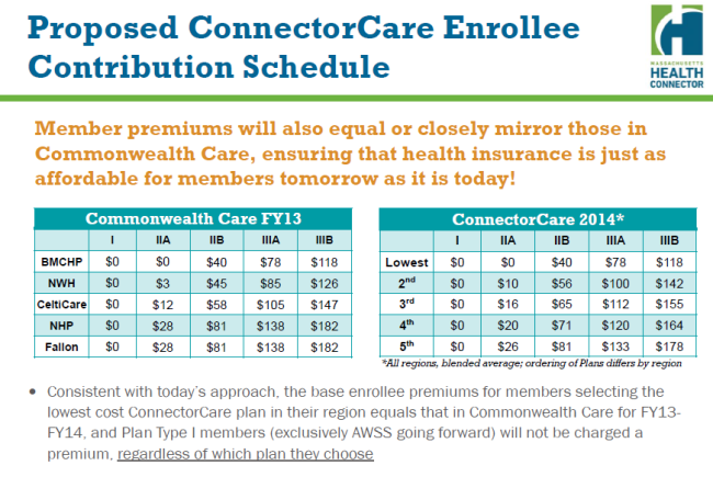 Chart showing premiums for ConnectorCare in 2014