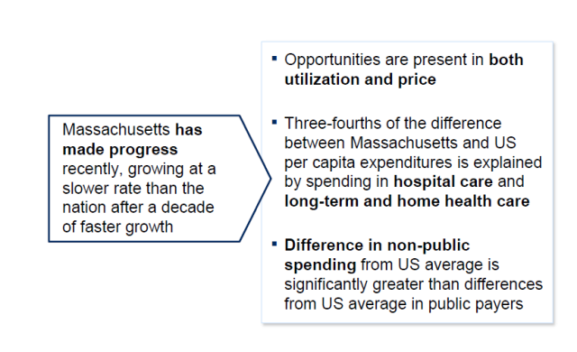 Massachusetts has made progress in cost growth rates
