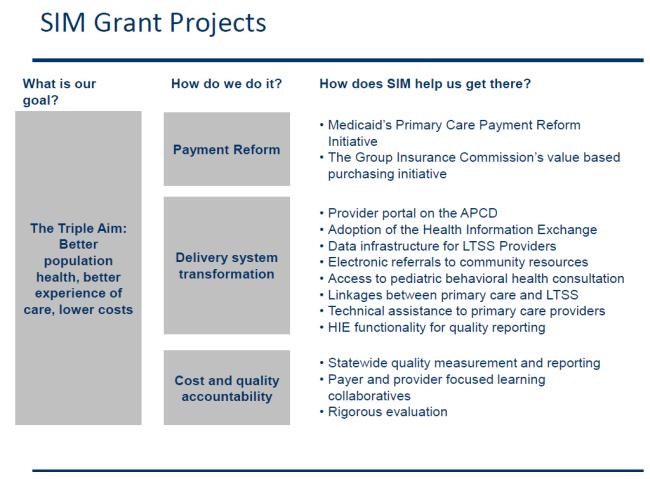 Goals and Methods of the Massachusetts SIM grant