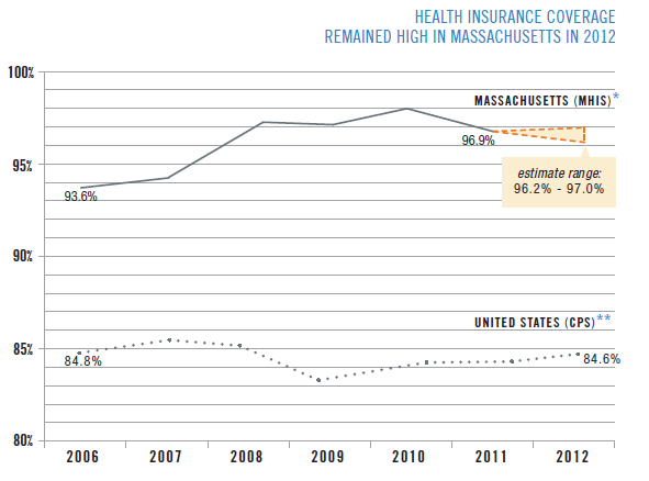 CHIA graph showing health coverage remaining at around 97% in Massachusetts in 2012