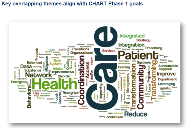 HPC Chart Program applications word cloud