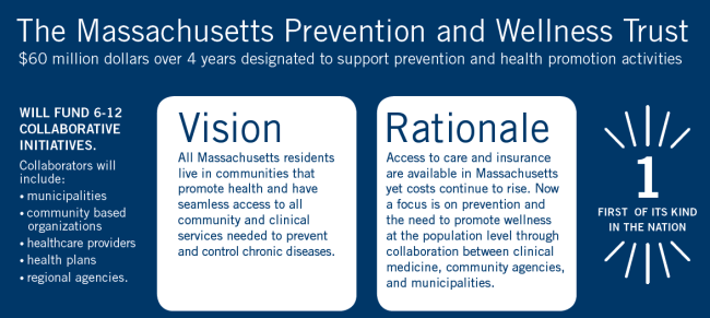 The Massachusetts Prevention and Wellness Trust's Vision is that all Massachusetts residents live in communities that promote health and have seamless access to all community and clinical services needed to prevent and control chronic diseases.