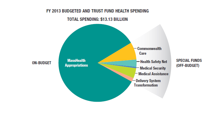 Trust Fund Spending chart