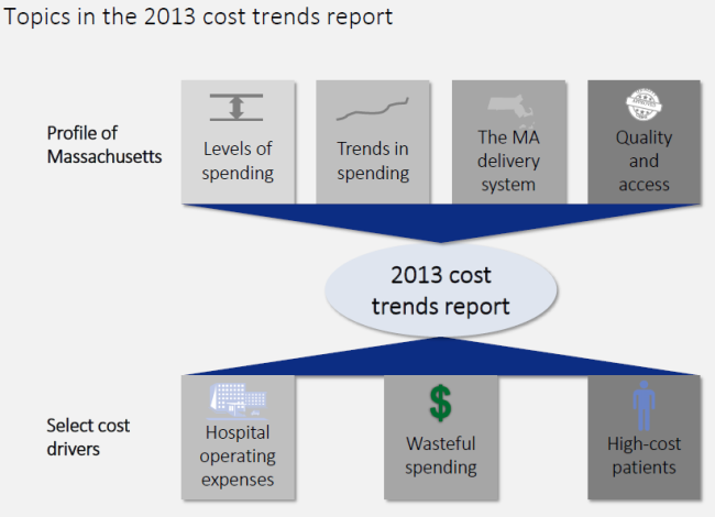 HPC slide showing major components of cost trends report