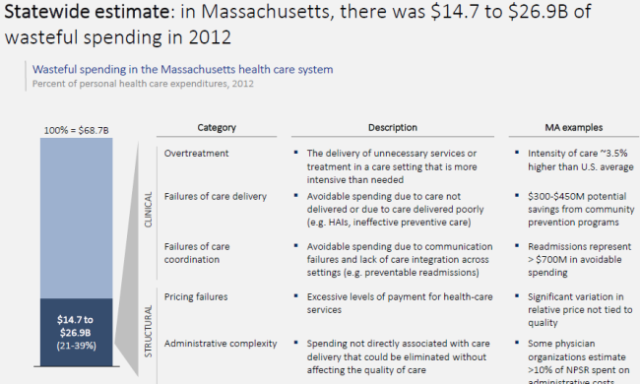$14 Billion to $27 Billion of wasteful health spending in Massachusetts