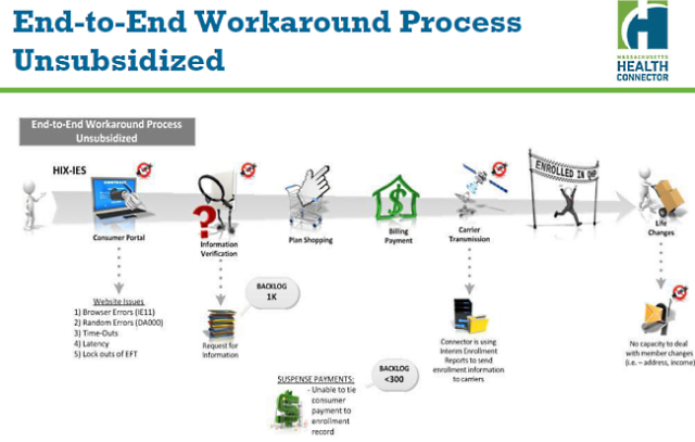 Workaround process slide